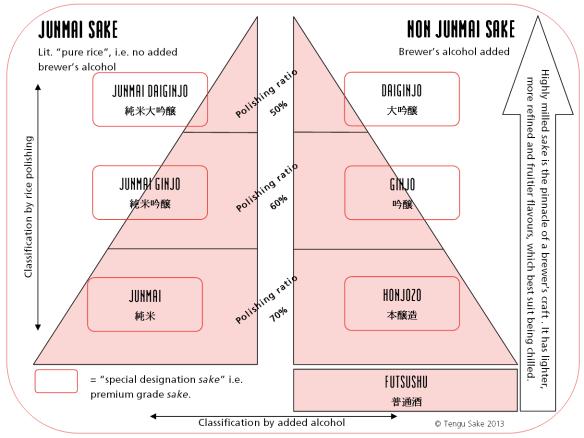 sake classifications - Noaksey's Introduction of Sake